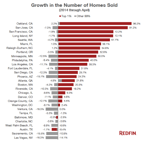 San Jose Apartments Cheap: Housing Bubble 2 Already Collapsing For The 99