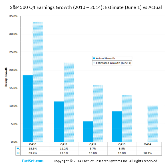 US-SP500-Earnings-growth-esimates-v-reality-2010-2014