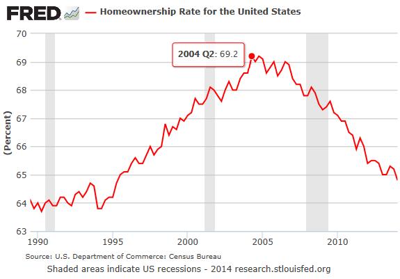 US-homeownership-rate-1990-2014
