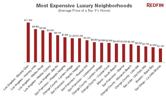 US-homes-average-price-top-1percent