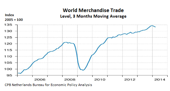 World-Trade-merchandise-Index-2005-2014_03