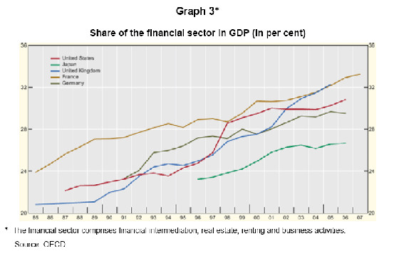 finance-share-of-gdp-us-nihon-uk-deu-fra