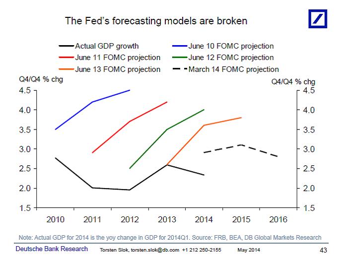 sloak_forecasts