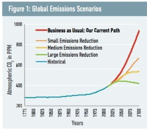Chart showing carbon emission levels from 1775 to 2100 under various scenarios