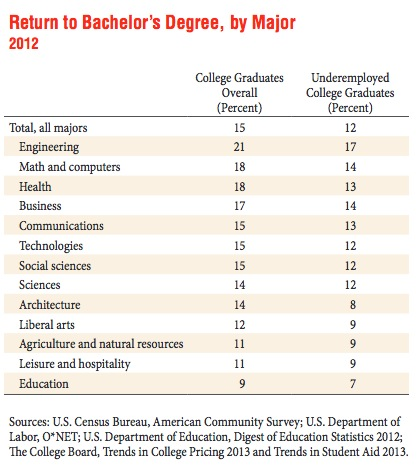 Chart of return on various college degrees