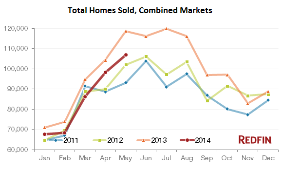 US-Homes-Sold-2011-2014_ByRedfin