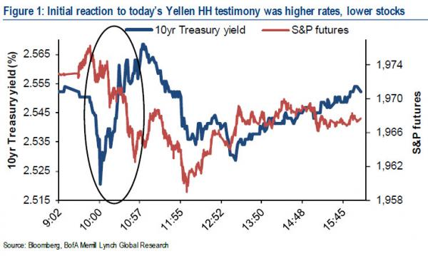 BofA US bond chart 1