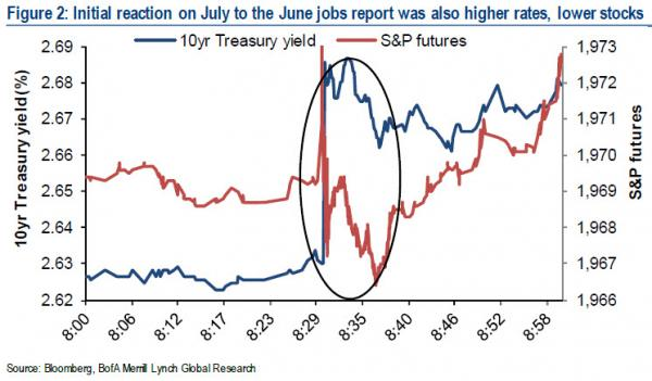 BofA US bond chart 2