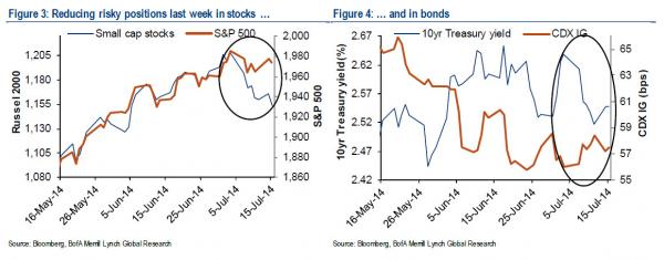 BofA US bond chart 3