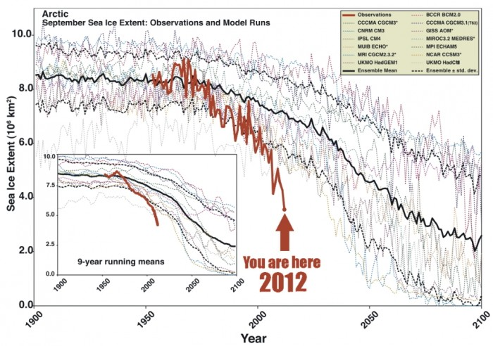 Arctic Sea Ice Melt, Projected v. Actual, Actual is Much Worse