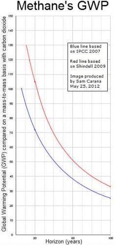 Chart of methane's GWP