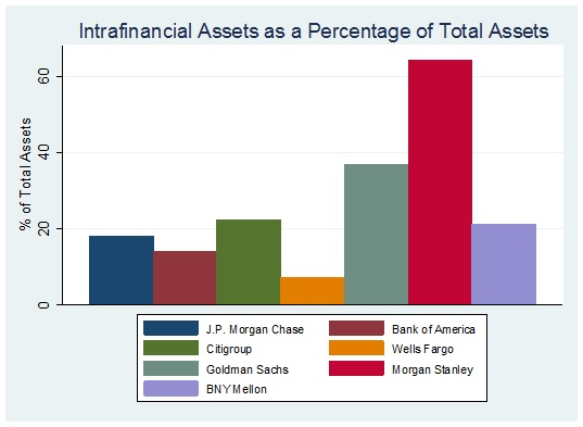 interconnectedness chart of intrafinancial assets