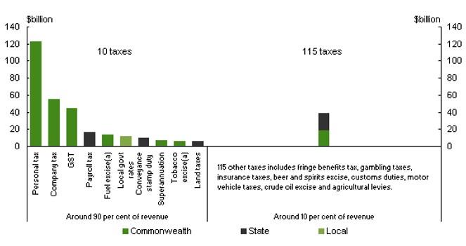 global financial crisis Australian land v. other taxes