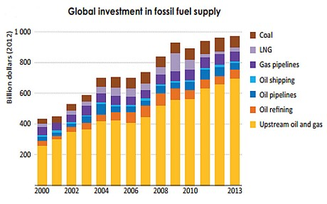 fossil fuel chart