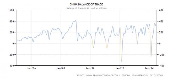 china-balance-of-trade-660x302