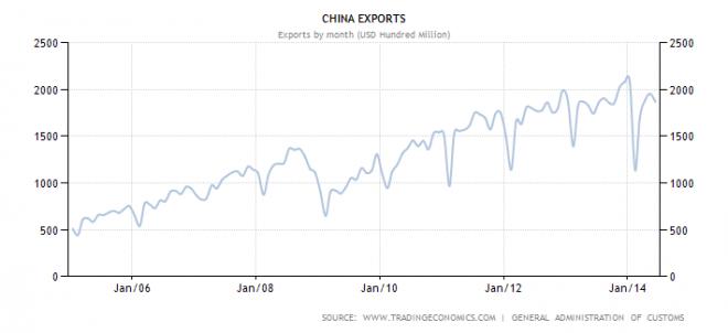 china-exports-660x302