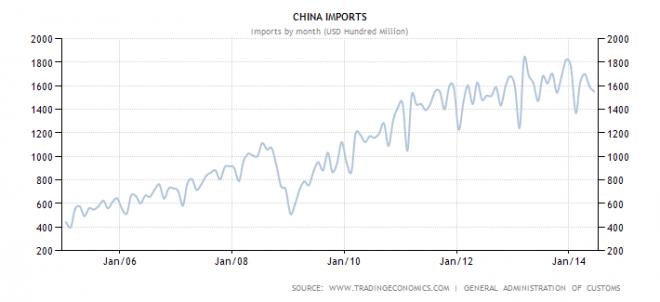 china-imports-660x302