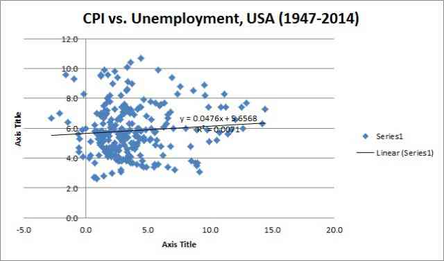 Phillips curve CPI v. unemployment chart