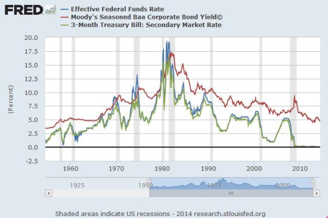Keynesian interest rates chart