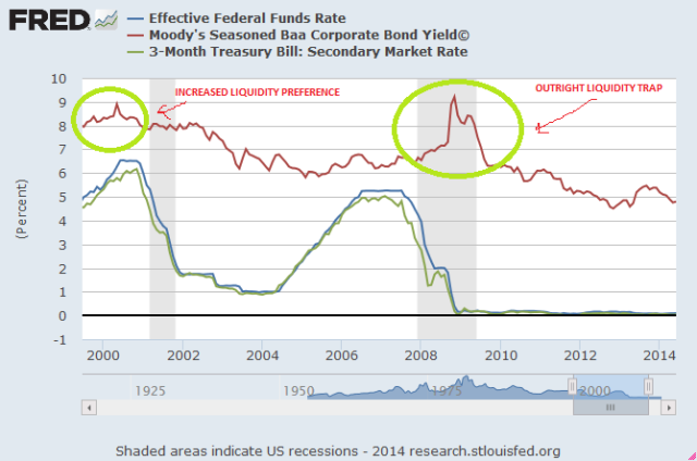 Fed funds chart showing liquidity preferences