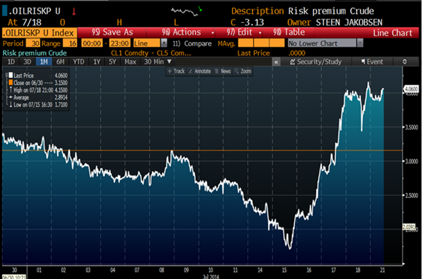 market WTI crude price