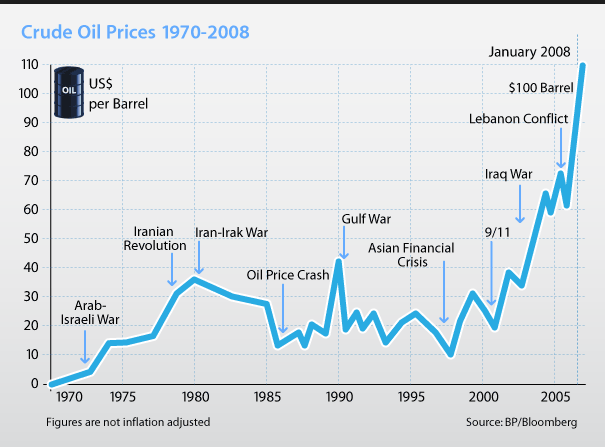 market crude oil from 1970 chart