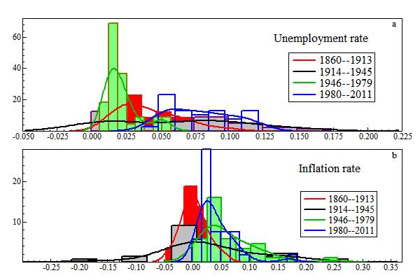 DSGE stochastic chart