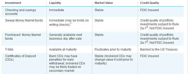 Schwab cash investment table