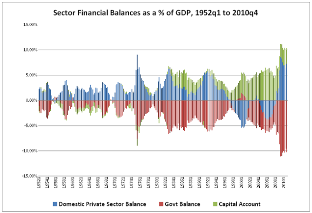 mainstream economics – chart showing sectoral balances