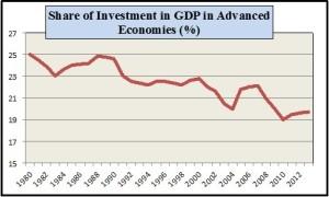 yeldan-investment-pct-of-gdp