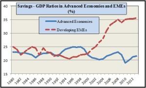 yeldan-savings-to-gdp-ratios