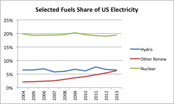 10_selected-fuels-share-of-us-electricity-hydro-other-renew-nuclear