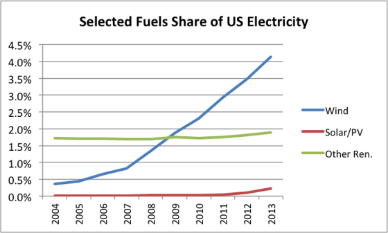 11_selected-fuels-share-of-us-electricity-wind-solar-other-renew