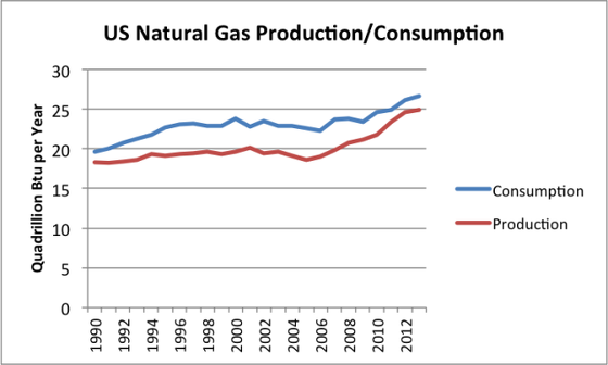 1_us-natural-gas-production-consumption