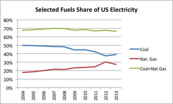 2_selected-fuels-share-of-us-electricity
