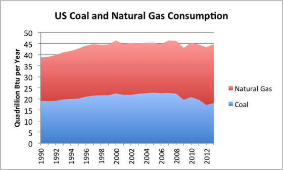 3_us-coal-and-natural-gas-consumption-layers