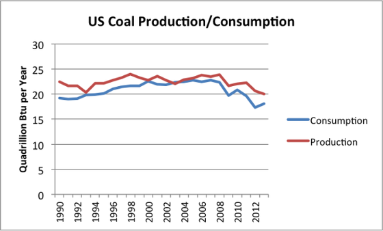4_us-coal-production-consumption