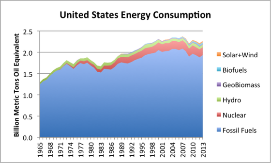 5_united-states-energy-consumption-bp