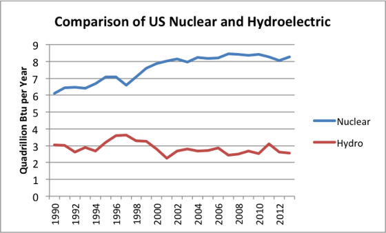 6_comaprison-of-us-nuclear-and-hydroelectric