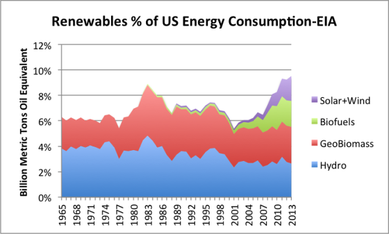 7_renewables-as-pct-of-us-energy-consumption-eia