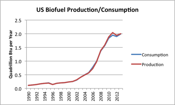 8_u-s-biofuel-production-consumption