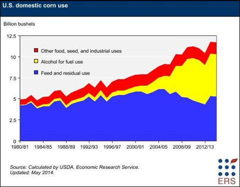9_usda-corn-use