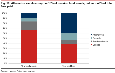 Hedge Fund and Private Equity Fund Rent Seeking: High Fees, Crappy