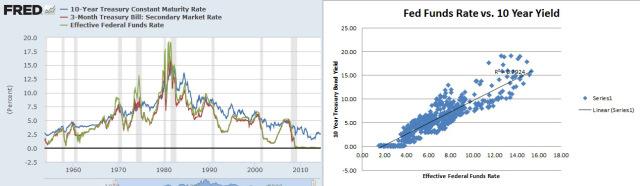 interest-ratessss1