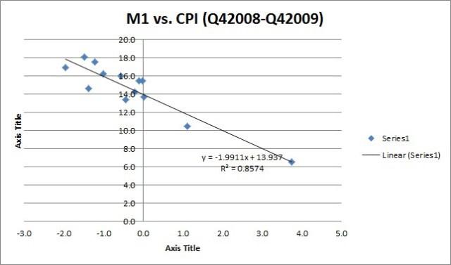 m1-cpi-crisis