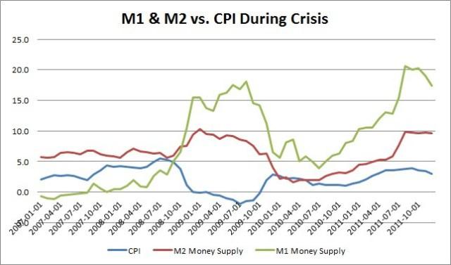 m1-m2-cpi-crisis