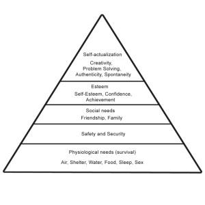 maslow-hierarchy-of-needs-diagram-1024x1024