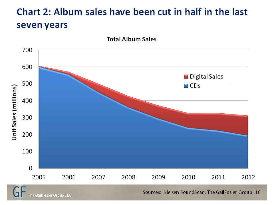 trends-in-record-sales