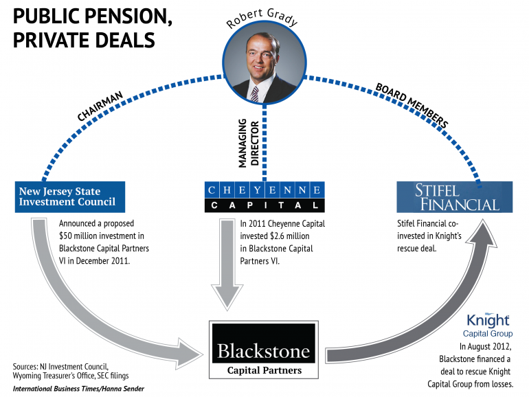 Christie grady public private