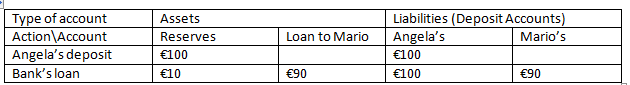 ECB incorrect model table